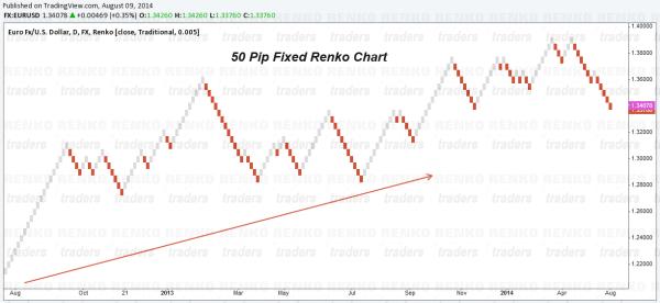 50 Pip Fixed Box Renko Trading System, EURUSD