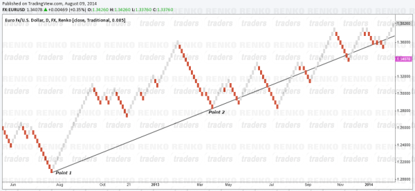 Renko Chart Price Action Trading