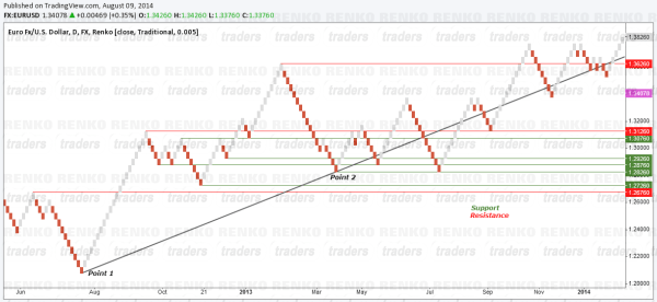 Renko Charts Price Action - Support and Resistance