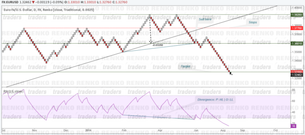 Renko DTL Method (Sell Example)