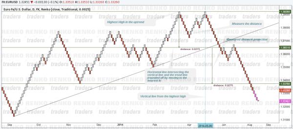 Renko Trend Line Break (Uptrend)
