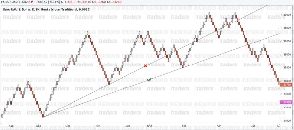 Renko Trend Lines