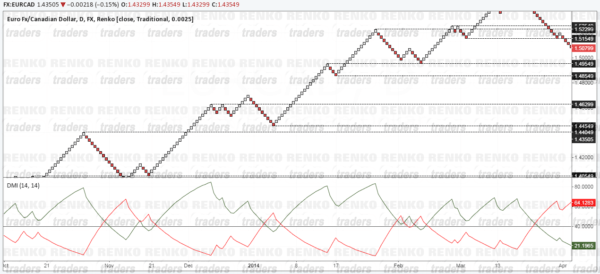 ADX Renko Trading Example: Support & Resistance
