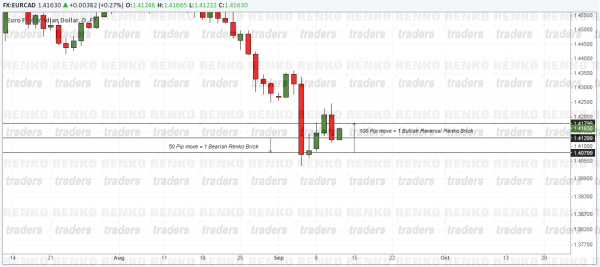 Daily Close - Candlestick Chart