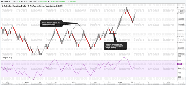Renko Failed Double Top and Double Bottoms