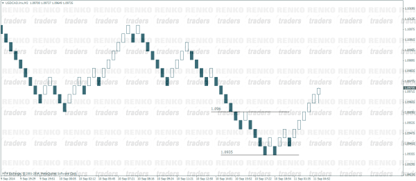 Renko Chart based on price movement