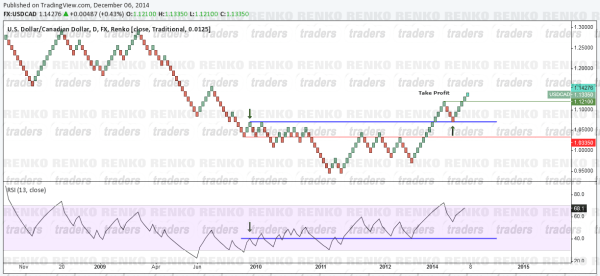 Renko RSI Swing Failure Long Example