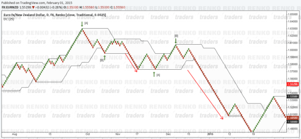 Renko Charts Donchian Channel Short Set up