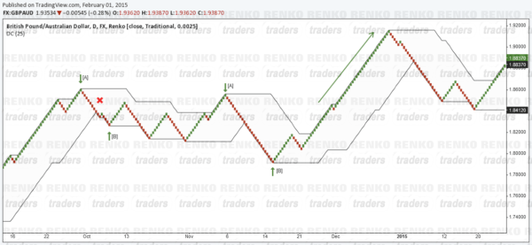 Renko - Donchian Channel Long Set up