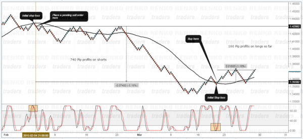 Renko Trend and Timing strategy example