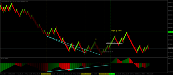 Renko Divergence Set up with Awesome Oscillator – Long Example