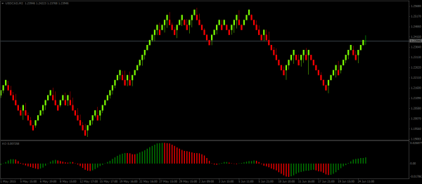 Renko Divergence Set ups with Awesome Oscillator – Chart Set Up