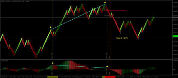 Renko Divergence Set up with Awesome Oscillator – Short Example