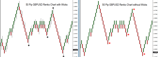 Comparison of Renko chart with wicks and Regular Renko chart (without wicks)