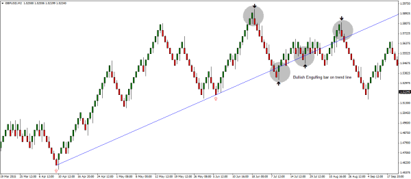 Renko Engulfing Bars strategy – Using trend lines