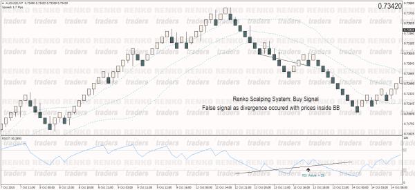 False Buy Signal – Renko Scalping System