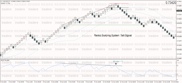 Renko Scalping System – Sell Example
