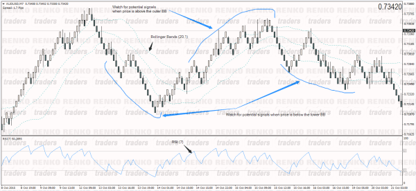 Simple Renko Scalping System – Chart Set up