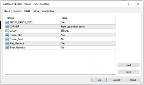 Renko Trade Assistant - MT4 Indicator Configuration