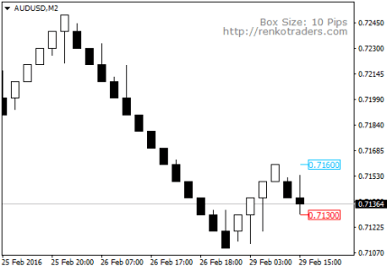 Renko Trade Assistant MT4 Indicator for Offline Renko or Mean Renko Charts