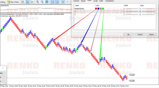 Median Renko Chart for MT5 - Color Customizations