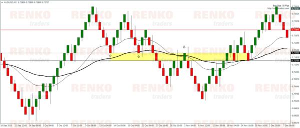 Renko Moving average system – Sideways market