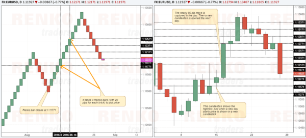 Renko bar price action compared to candlestick chart price action