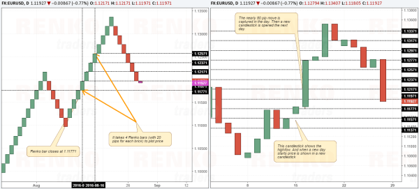 Renko bar comparison with candlestick chart without the High and Low (wicks)