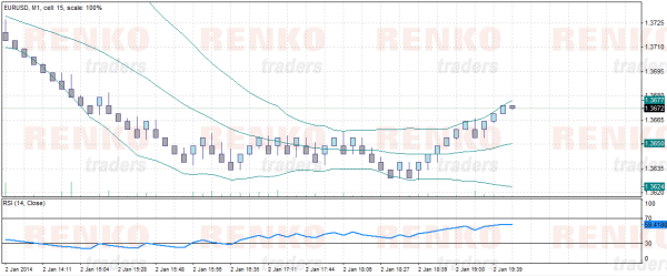 Forex Tester 3 Renko charts with indicators