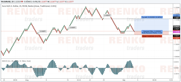EURUSD is back at support. Possible move to the upside