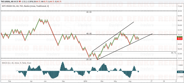 Best Case Scenario for Crude Oil = Bearish