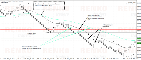 PSAR Retracement Sell Example
