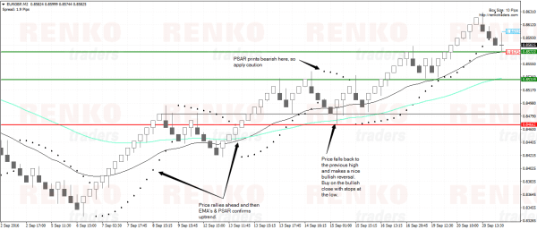 PSAR Retracement Buy Example