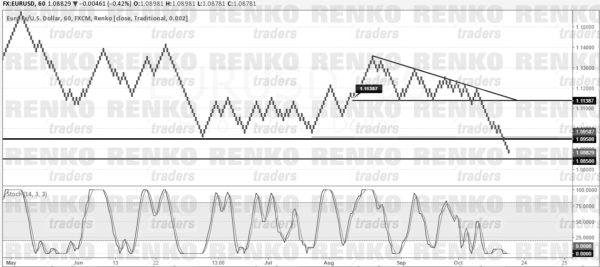 EURUSD: Price could remain consolidating near 1.0850