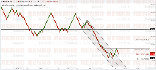 XAUUSD: Watch for a potential upside test towards 18.96