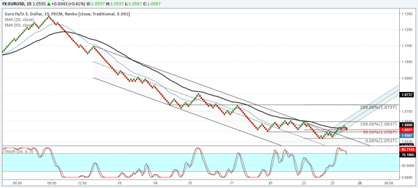 EURUSD aiming for 1.07 region.