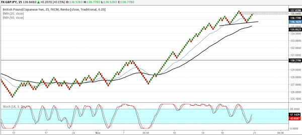 GBPJPY: Rally could be exhausted. Sell below 136.00