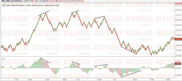 S&P500 Renko Chart with indicators
