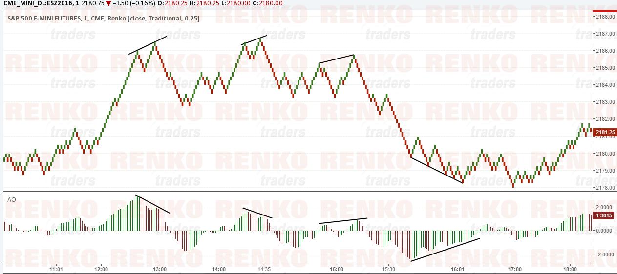 Trade futures with metatrader renko