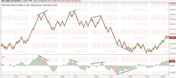 S&P500 Renko Chart with indicators