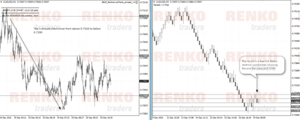 Offline Renko chart using M1 close data