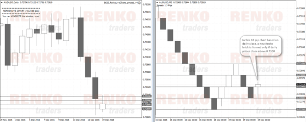 Offline Renko chart based on daily closing price