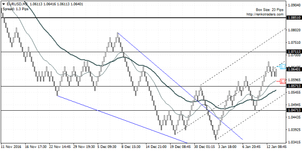 EURUSD retains bullish bias, good buy dips to 1.0571