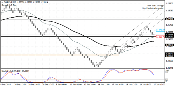 GBPCHF likely to post a correction towards 1.2407