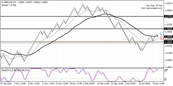 GBPCHF poised to continue to push higher