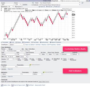 Stockcharts.com - Renko Chart Customization