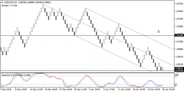 USDCHF due for a corrective rally to 1.0159