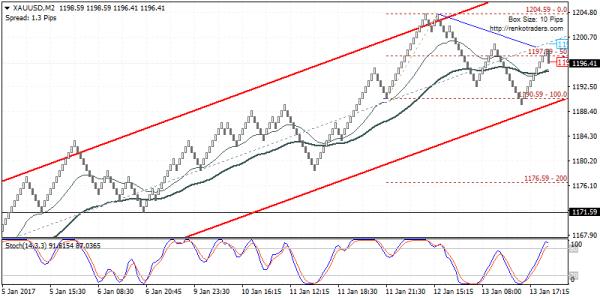 Gold prices looking weaker. Watch for a break down below 1190.60