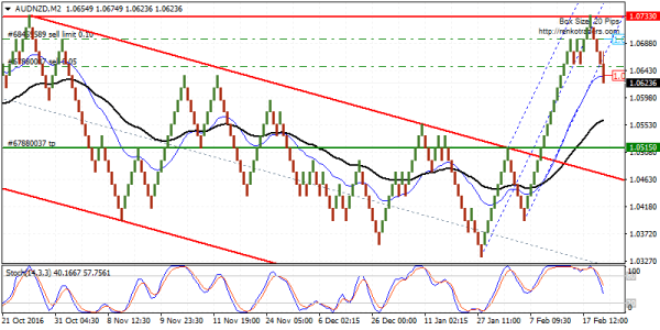 AUDNZD biased to the downside