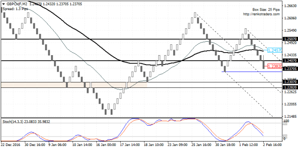 Look for GBPCHF to form a base near 1.2307 – 1.2282